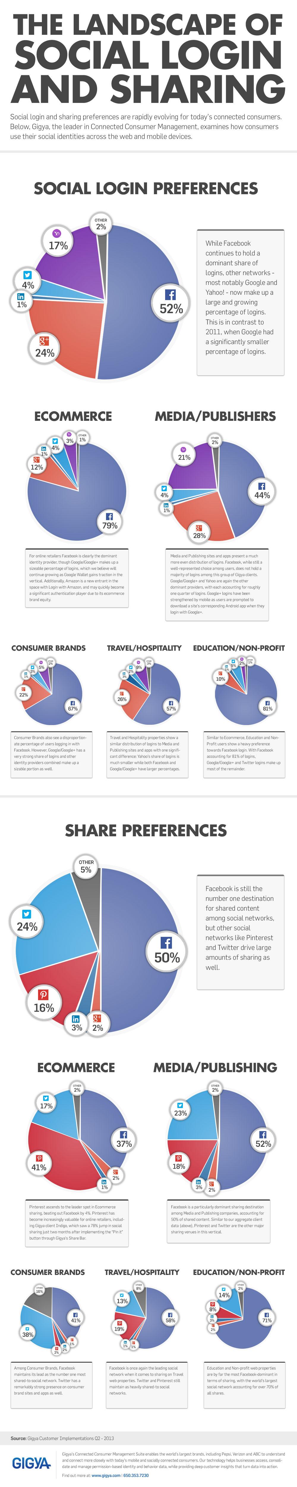 Internautas compartilham mais pelo LinkedIn do que pelo Google+