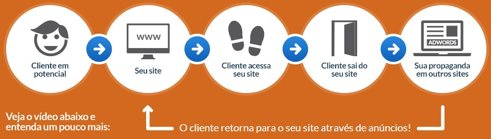 Remarketing no Google